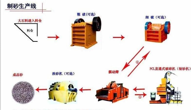 巩义砂石生产线供应商白河机电破碎重学习提升团队素质!